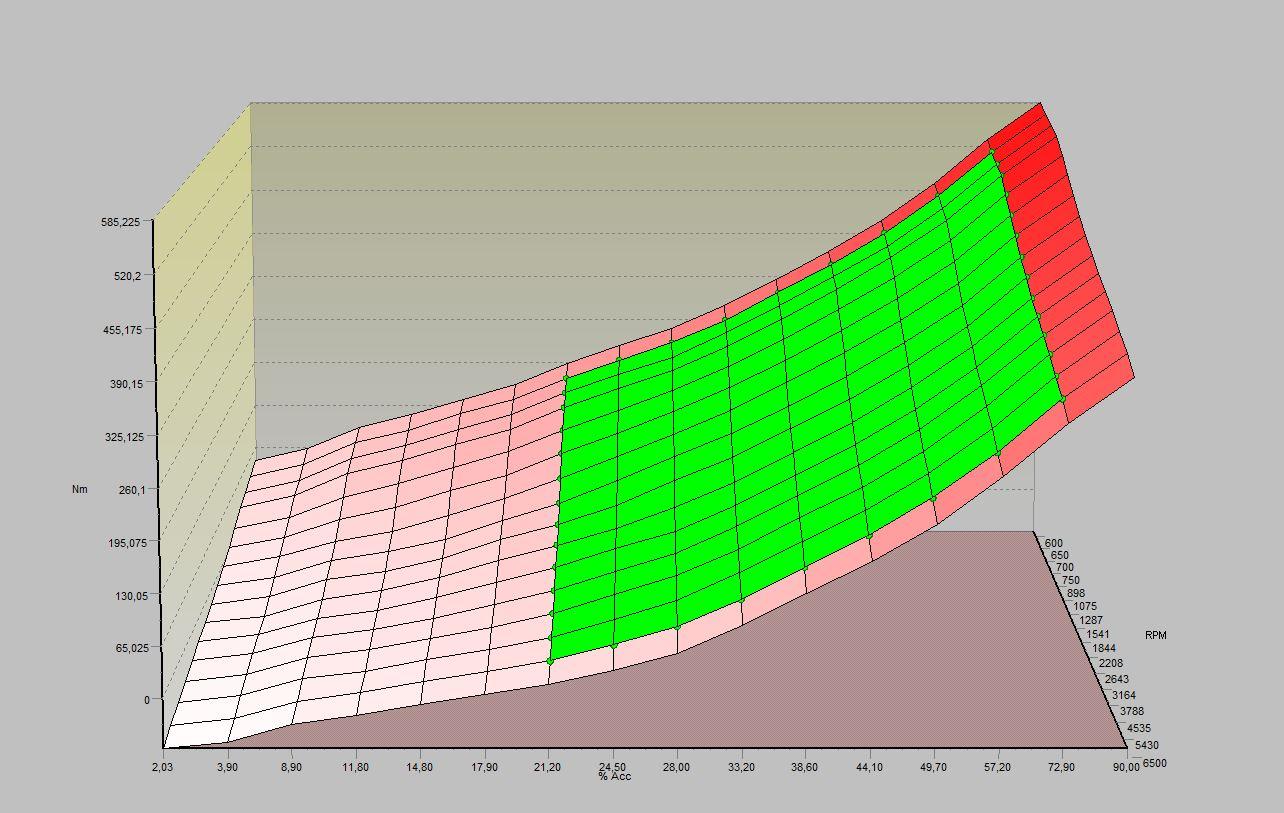 Coppia richiestra accelerazione 3D