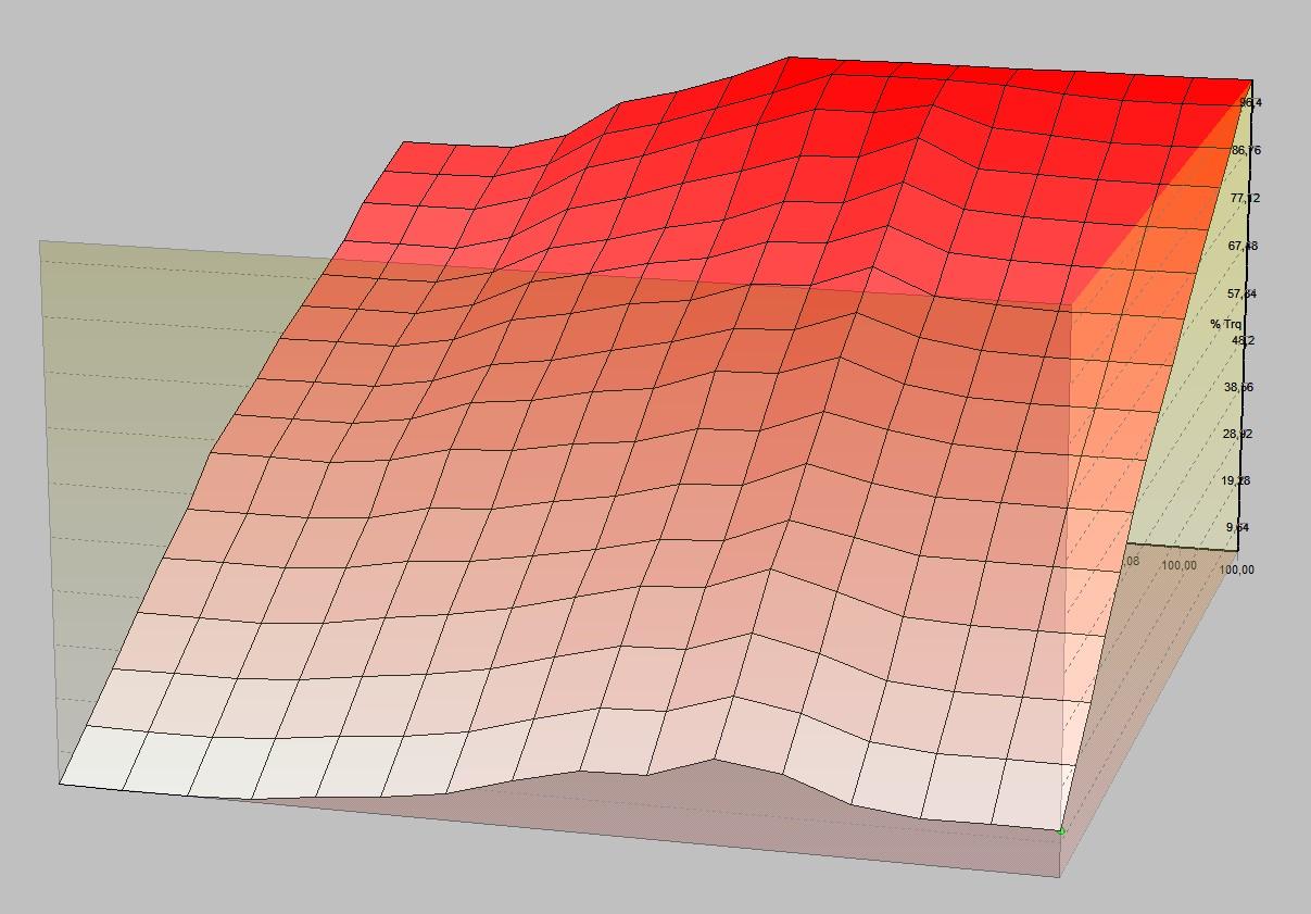 Limitatore di coppia massima 3D